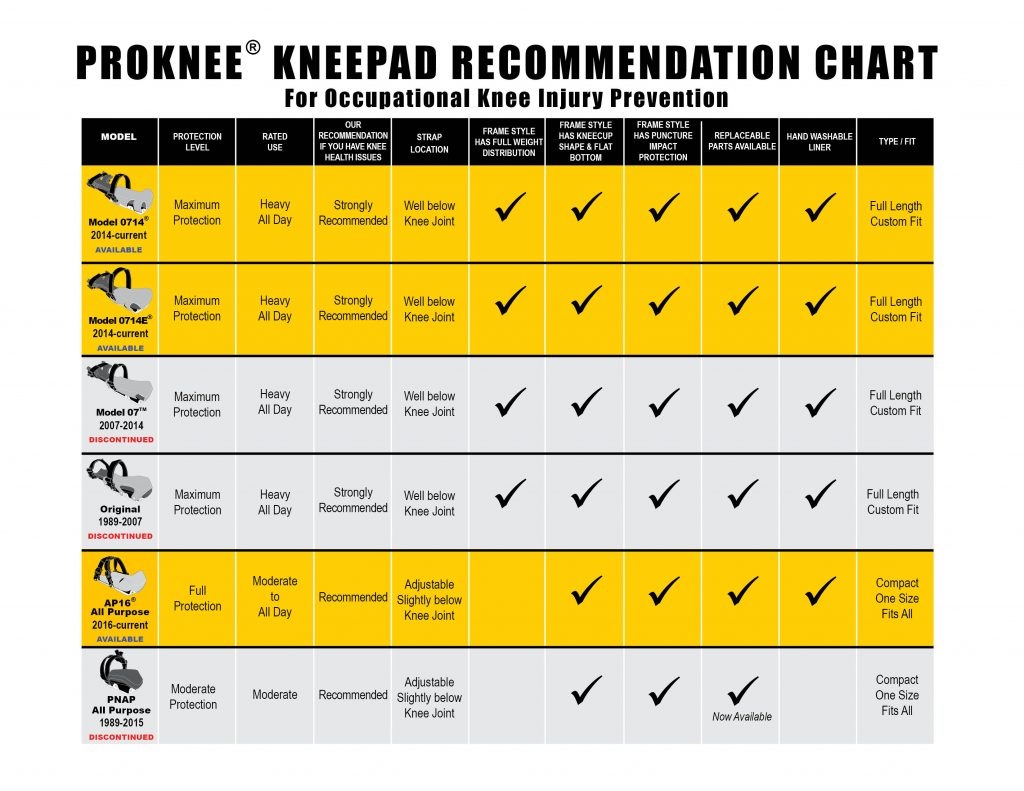 ProKnee KneePad Recommendation Chart